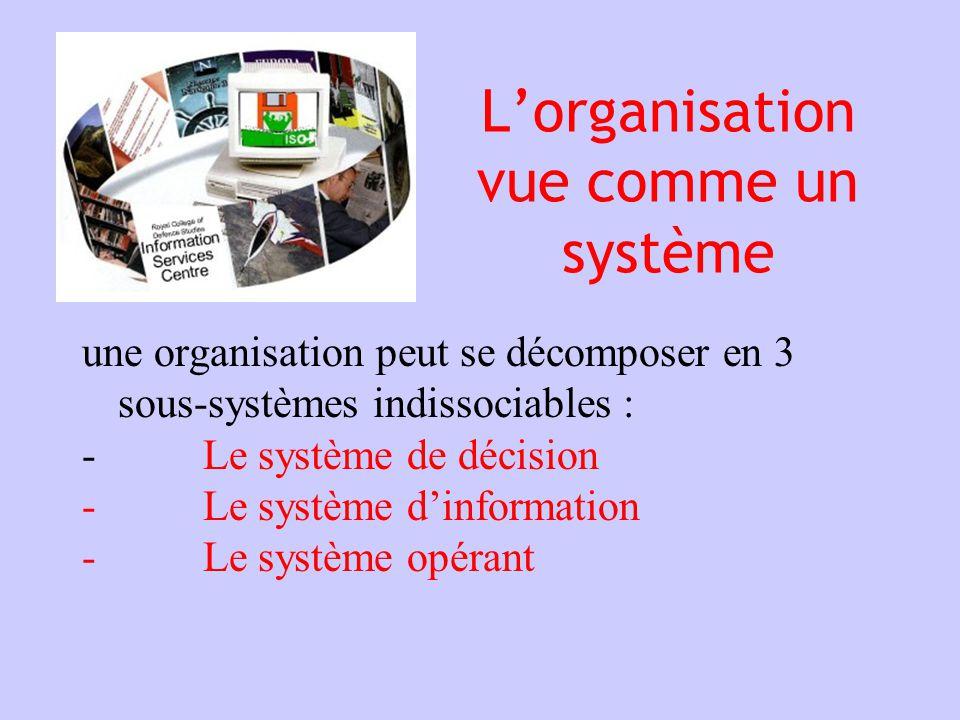 sous- système de pilotage sous-système dinformation sous-système opérant (2)(3) Système organisation flux dinformation (1)(4) flux réels (biens, services) et financiers flux entrants (ressources) flux sortants (production) Environ -nement (5) (6)