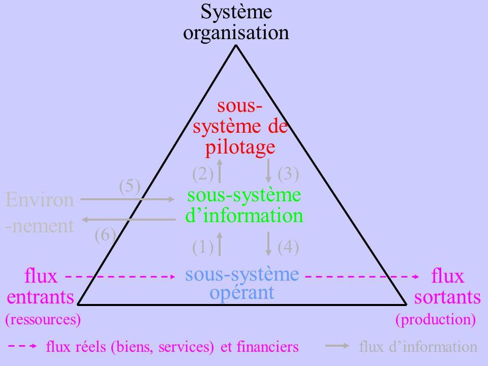 sous- système de pilotage sous-système dinformation sous-système opérant (2)(3) Système organisation flux dinformation (1)(4) flux réels (biens, servi