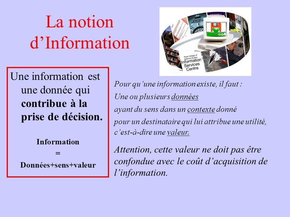 La notion dInformation Une information est une donnée qui contribue à la prise de décision. Information = Données+sens+valeur Pour quune information e