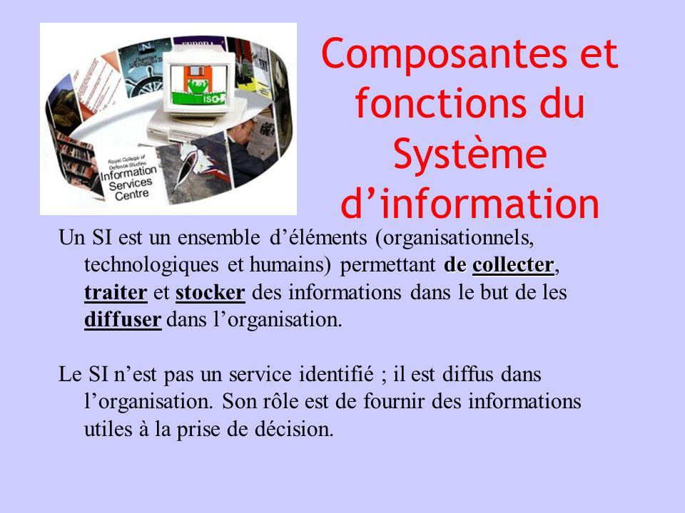 Composantes et fonctions du Système dinformation de collecter Un SI est un ensemble déléments (organisationnels, technologiques et humains) permettant