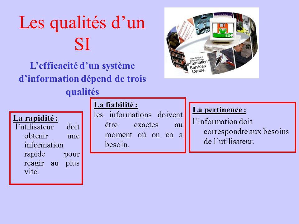 Les qualités dun SI La rapidité : lutilisateur doit obtenir une information rapide pour réagir au plus vite. Lefficacité dun système dinformation dépe