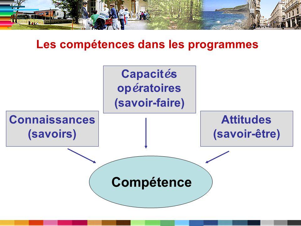 Connaissances (savoirs) Les compétences dans les programmes Capacit é s op é ratoires (savoir-faire) Attitudes (savoir-être) Compétence