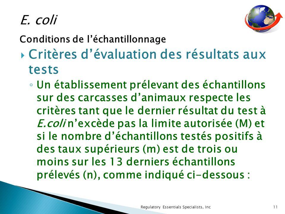 Critères dévaluation des résultats aux tests Un établissement prélevant des échantillons sur des carcasses danimaux respecte les critères tant que le dernier résultat du test à E.coli nexcède pas la limite autorisée (M) et si le nombre déchantillons testés positifs à des taux supérieurs (m) est de trois ou moins sur les 13 derniers échantillons prélevés (n), comme indiqué ci-dessous : 11 Regulatory Essentials Specialists, Inc E.