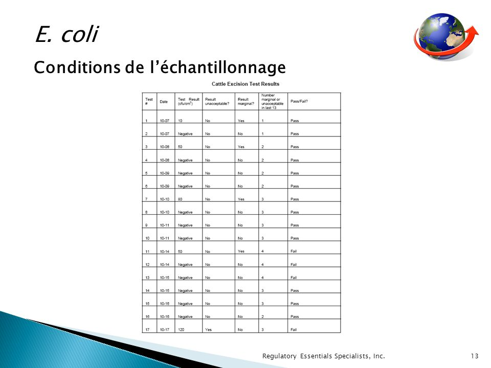 Regulatory Essentials Specialists, Inc. 13 E. coli Conditions de léchantillonnage