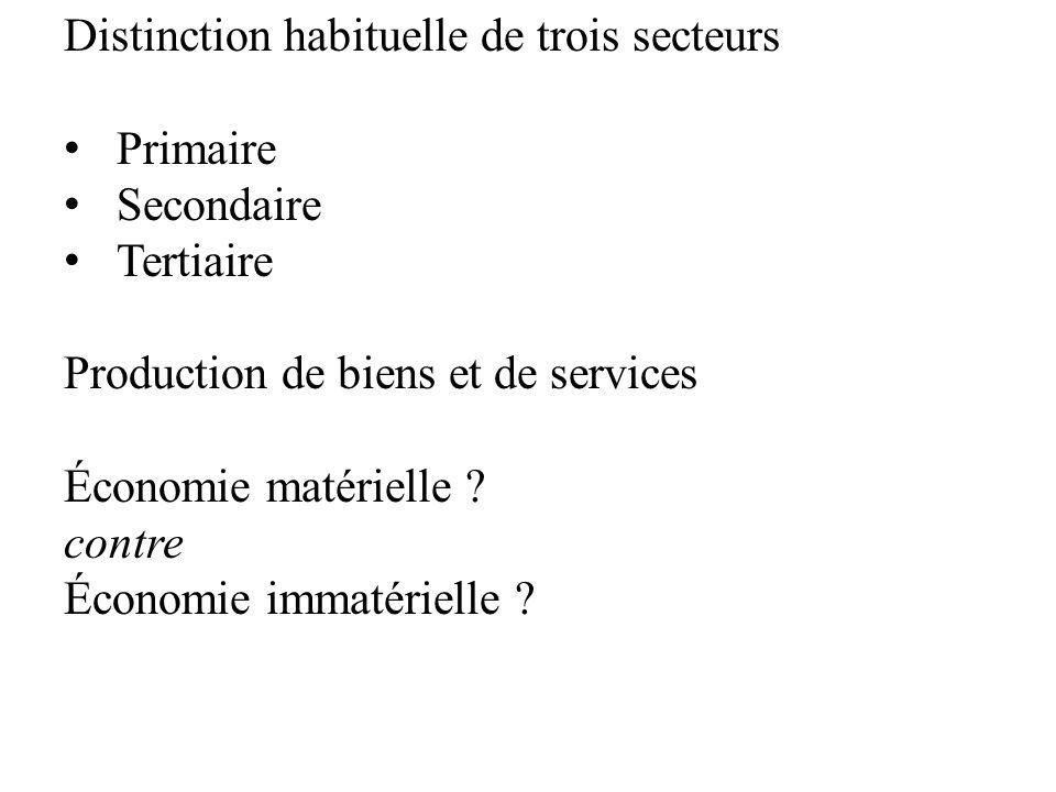 Distinction habituelle de trois secteurs Primaire Secondaire Tertiaire Production de biens et de services Économie matérielle ? contre Économie immaté