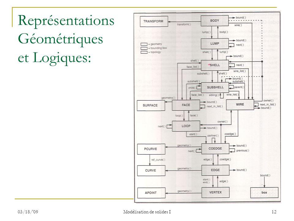 03/18/'09 Modélisation de solides I 12 Représentations Géométriques et Logiques: