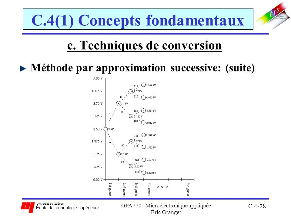Université du Québec École de technologie supérieure GPA770: Microélectronique appliquée Éric Granger C.4-28 C.4(1) Concepts fondamentaux c.