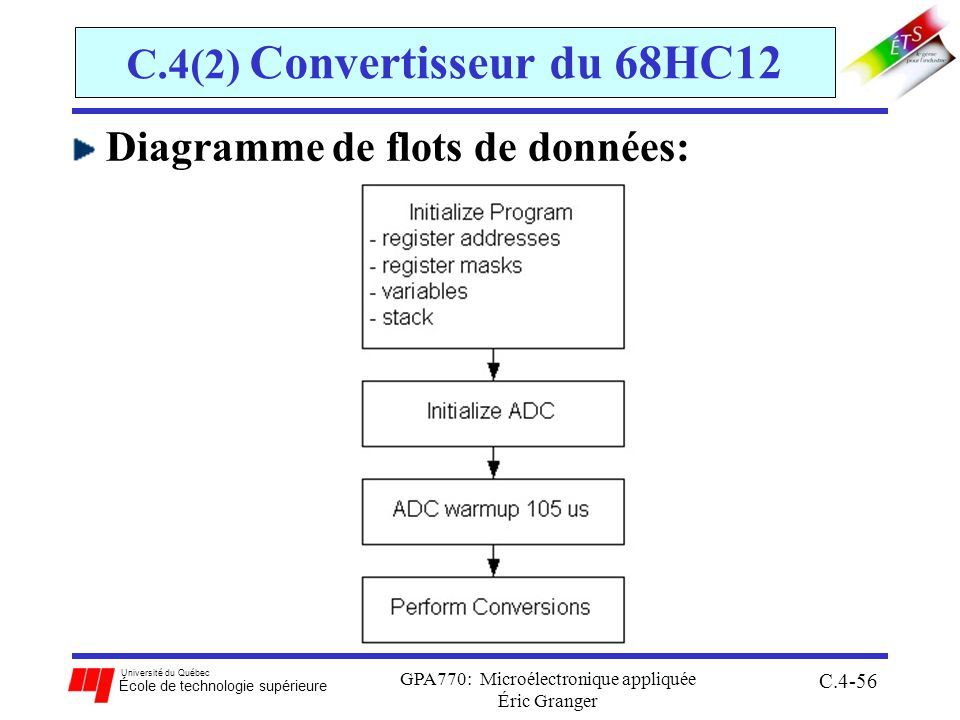 Université du Québec École de technologie supérieure GPA770: Microélectronique appliquée Éric Granger C.4-56 C.4(2) Convertisseur du 68HC12 Diagramme de flots de données: