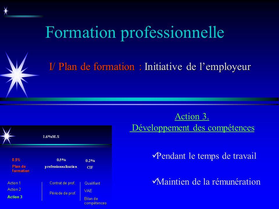 Pendant le temps de travail Maintien de la rémunération Action 3. Développement des compétences Formation professionnelle I/ Plan de formation : Initi