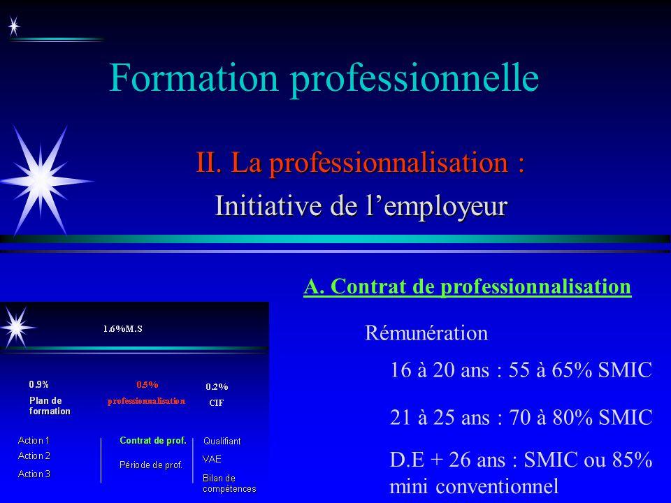 Formation professionnelle II. La professionnalisation : Initiative de lemployeur Rémunération A. Contrat de professionnalisation 16 à 20 ans : 55 à 65
