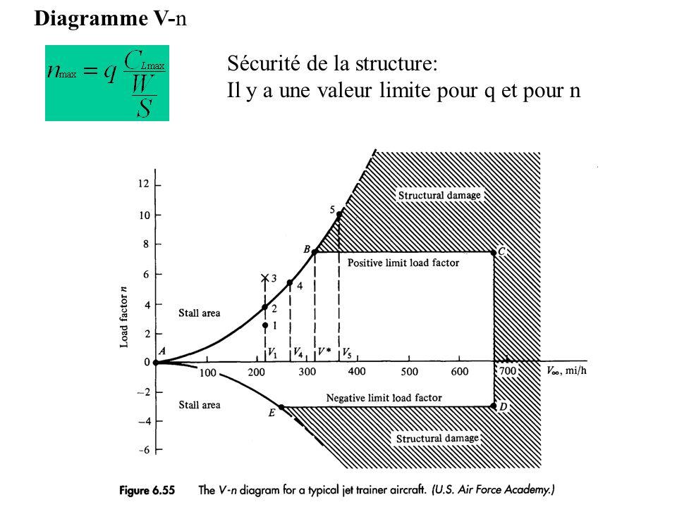 Diagramme V-n Sécurité de la structure: Il y a une valeur limite pour q et pour n