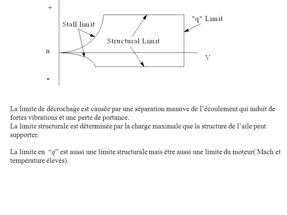 La limite de décrochage est causée par une séparation massive de lécoulement qui induit de fortes vibrations et une perte de portance.