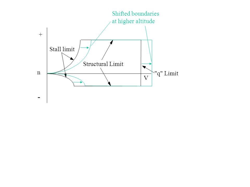 V n + - Stall limit Structural Limit q Limit Shifted boundaries at higher altitude