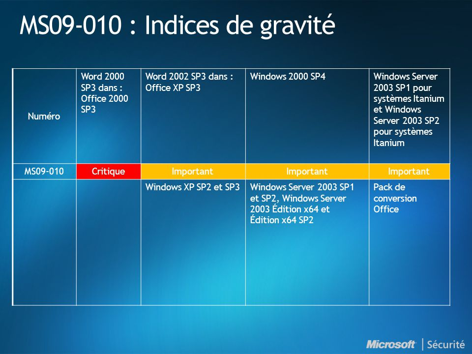 MS09-010 : Indices de gravité Numéro Word 2000 SP3 dans : Office 2000 SP3 Word 2002 SP3 dans : Office XP SP3 Windows 2000 SP4Windows Server 2003 SP1 pour systèmes Itanium et Windows Server 2003 SP2 pour systèmes Itanium MS09-010 CritiqueImportant Windows XP SP2 et SP3Windows Server 2003 SP1 et SP2, Windows Server 2003 Édition x64 et Édition x64 SP2 Pack de conversion Office