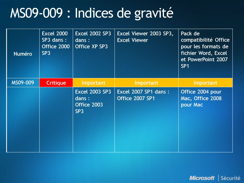 MS09-009 : Indices de gravité Numéro Excel 2000 SP3 dans : Office 2000 SP3 Excel 2002 SP3 dans : Office XP SP3 Excel Viewer 2003 SP3, Excel Viewer Pac