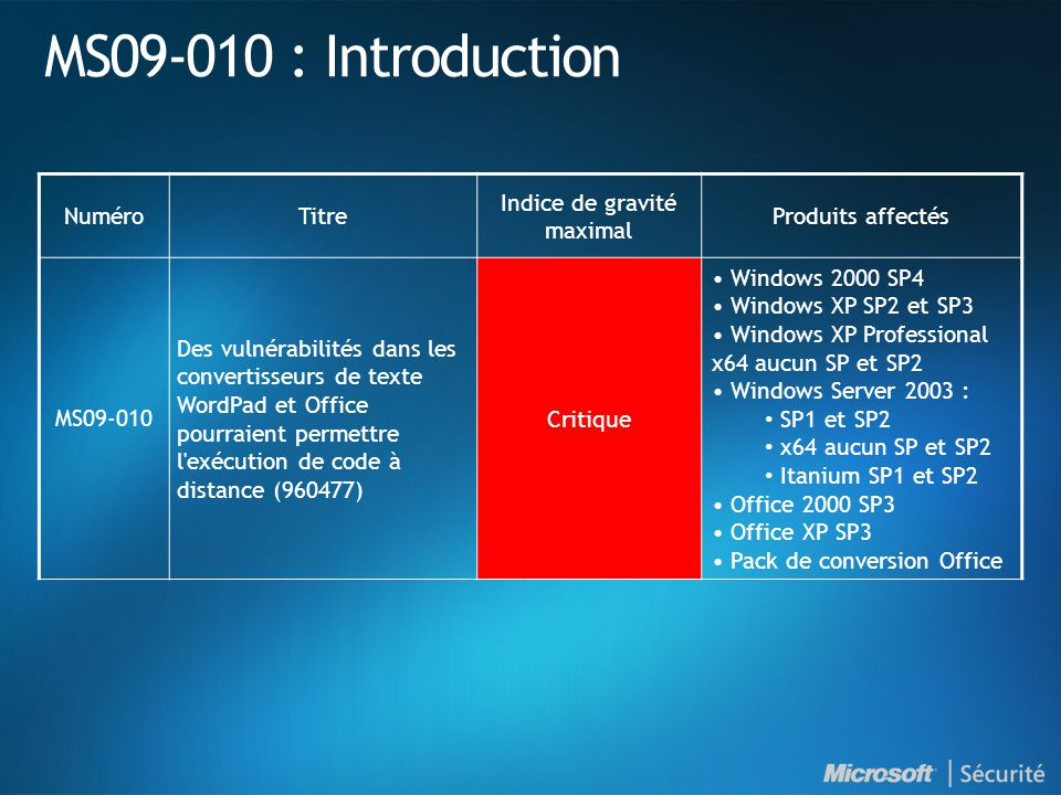 MS09-010 : Introduction NuméroTitre Indice de gravité maximal Produits affectés MS09-010 Des vulnérabilités dans les convertisseurs de texte WordPad et Office pourraient permettre l exécution de code à distance (960477) Critique Windows 2000 SP4 Windows XP SP2 et SP3 Windows XP Professional x64 aucun SP et SP2 Windows Server 2003 : SP1 et SP2 x64 aucun SP et SP2 Itanium SP1 et SP2 Office 2000 SP3 Office XP SP3 Pack de conversion Office