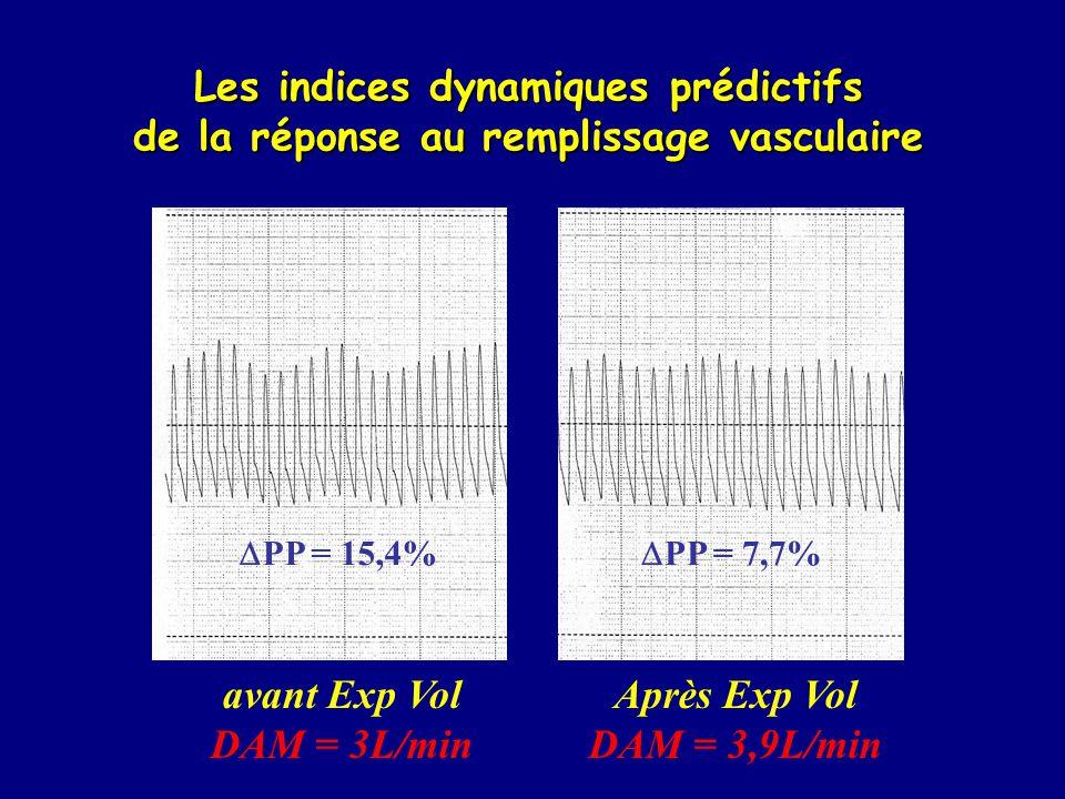 Les indices dynamiques prédictifs de la réponse au remplissage vasculaire PP = 15,4% PP = 7,7% avant Exp Vol DAM = 3L/min Après Exp Vol DAM = 3,9L/min
