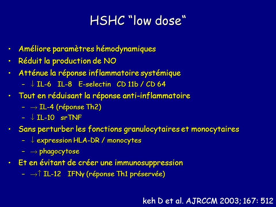 HSHC low dose Améliore paramètres hémodynamiquesAméliore paramètres hémodynamiques Réduit la production de NORéduit la production de NO Atténue la réponse inflammatoire systémiqueAtténue la réponse inflammatoire systémique – IL-6 IL-8 E-selectin CD 11b / CD 64 Tout en réduisant la réponse anti-inflammatoireTout en réduisant la réponse anti-inflammatoire – IL-4 (réponse Th2) – IL-10 srTNF Sans perturber les fonctions granulocytaires et monocytairesSans perturber les fonctions granulocytaires et monocytaires – expression HLA-DR / monocytes – phagocytose Et en évitant de créer une immunosuppressionEt en évitant de créer une immunosuppression – IL-12 IFNγ (réponse Th1 préservée) keh D et al.