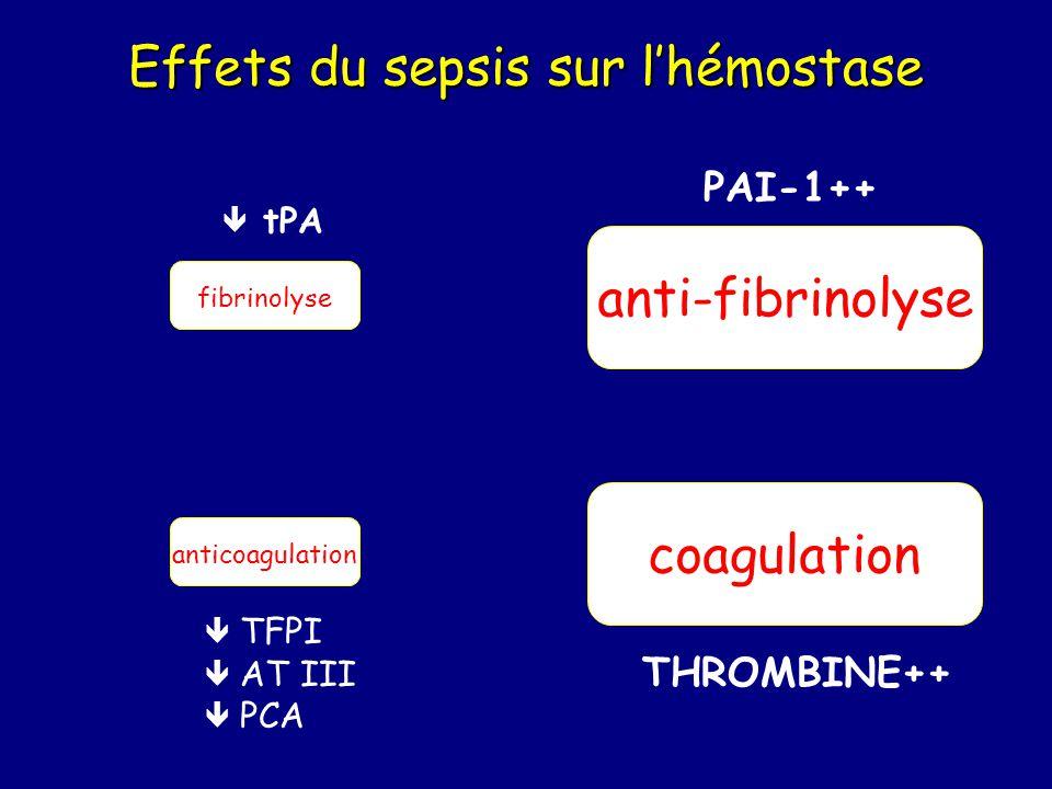 Effets du sepsis sur lhémostase fibrinolyse coagulation anticoagulation anti-fibrinolyse THROMBINE++ TFPI AT III PCA tPA PAI-1++