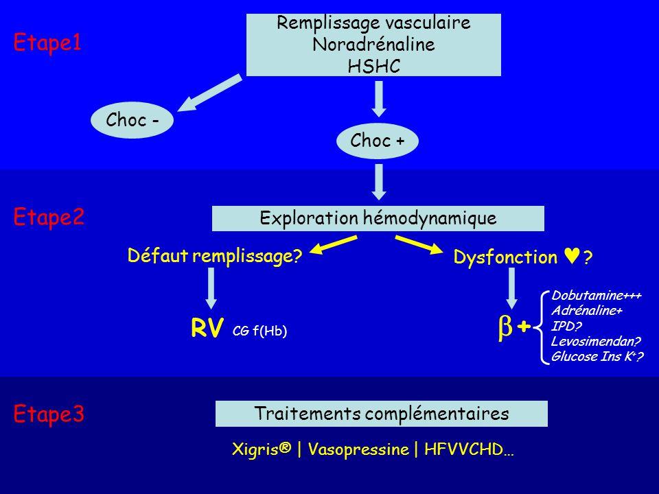 Remplissage vasculaire Noradrénaline HSHC Choc - Choc + Etape1 Etape3 Traitements complémentaires Xigris® | Vasopressine | HFVVCHD… Exploration hémodynamique Défaut remplissage.