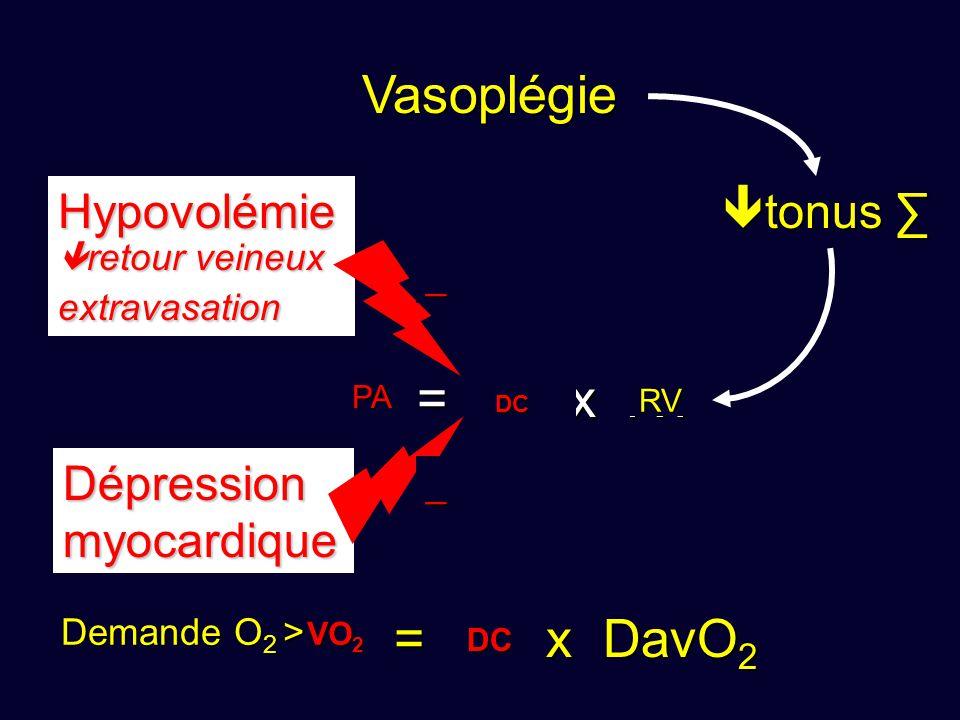 PA = DC x RV VO 2 = DC x DavO 2 Vasoplégie tonus tonus Hypovolémie retour veineux retour veineuxextravasation_ Dépressionmyocardique _ RV DC DC PA DC VO 2 Demande O 2 > DC