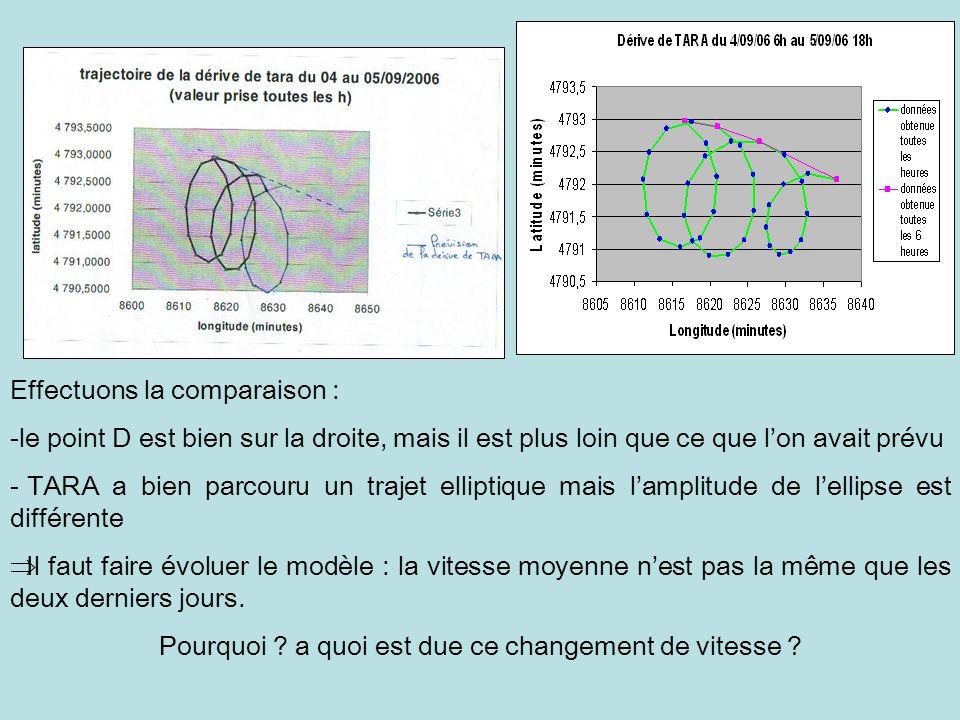Effectuons la comparaison : -le point D est bien sur la droite, mais il est plus loin que ce que lon avait prévu - TARA a bien parcouru un trajet elli
