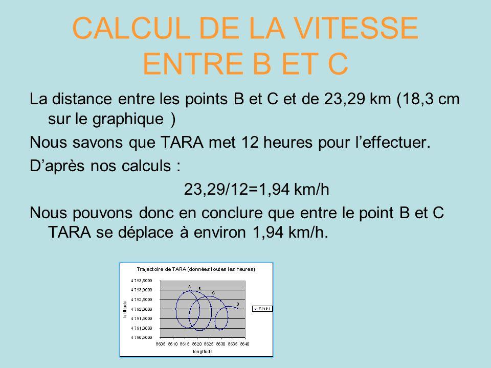 CALCUL DE LA VITESSE ENTRE B ET C La distance entre les points B et C et de 23,29 km (18,3 cm sur le graphique ) Nous savons que TARA met 12 heures po