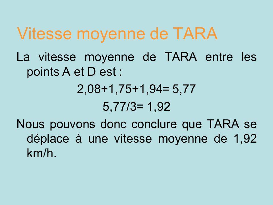 Vitesse moyenne de TARA La vitesse moyenne de TARA entre les points A et D est : 2,08+1,75+1,94= 5,77 5,77/3= 1,92 Nous pouvons donc conclure que TARA