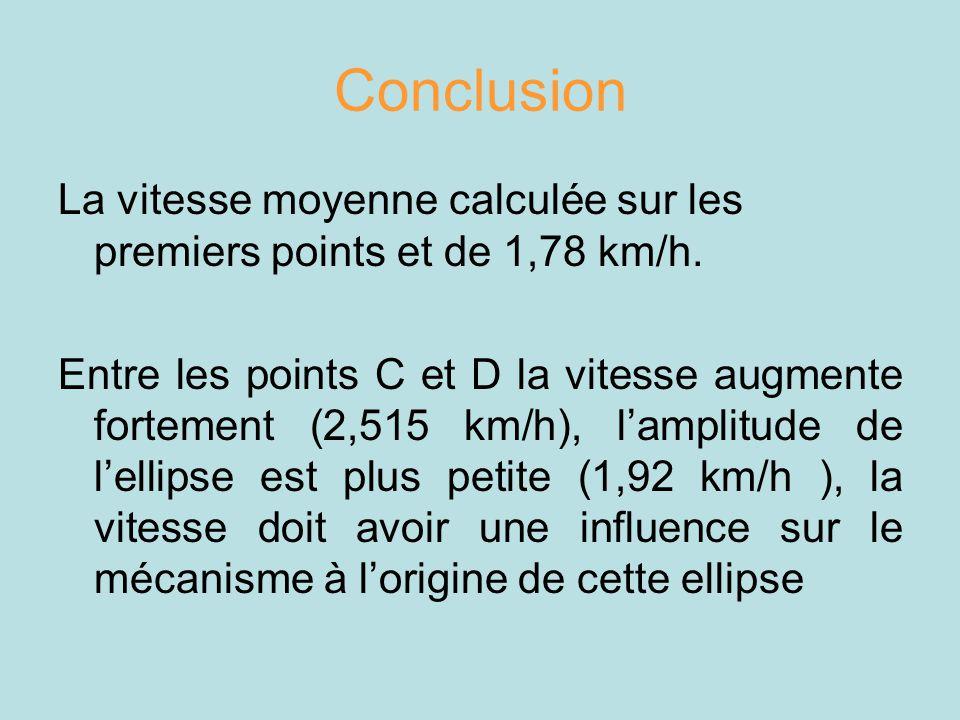 Conclusion La vitesse moyenne calculée sur les premiers points et de 1,78 km/h. Entre les points C et D la vitesse augmente fortement (2,515 km/h), la