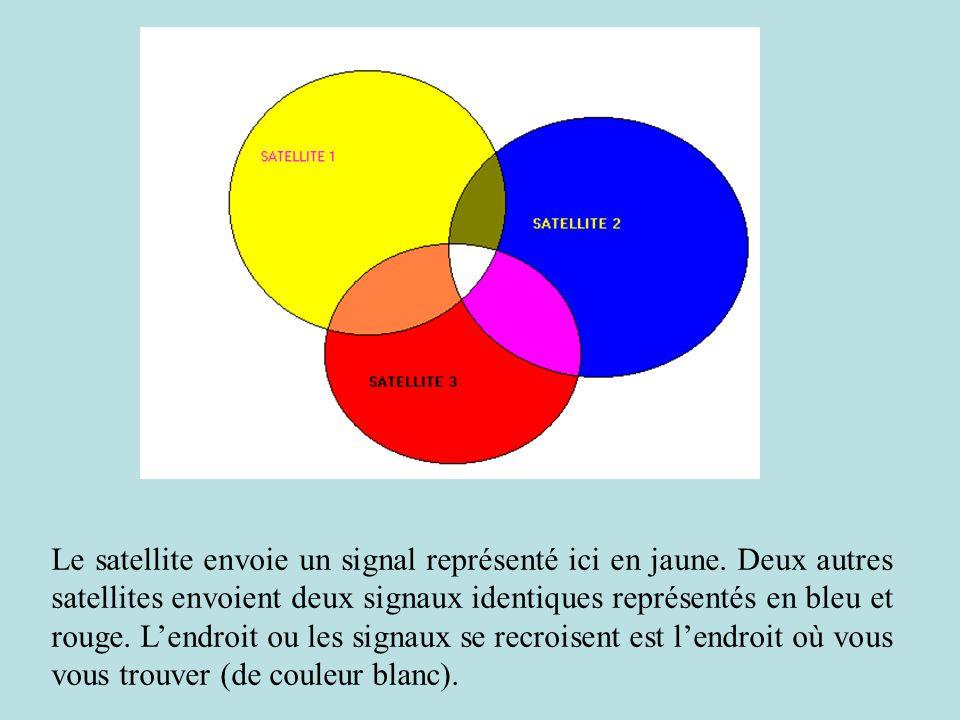 Le satellite envoie un signal représenté ici en jaune. Deux autres satellites envoient deux signaux identiques représentés en bleu et rouge. Lendroit
