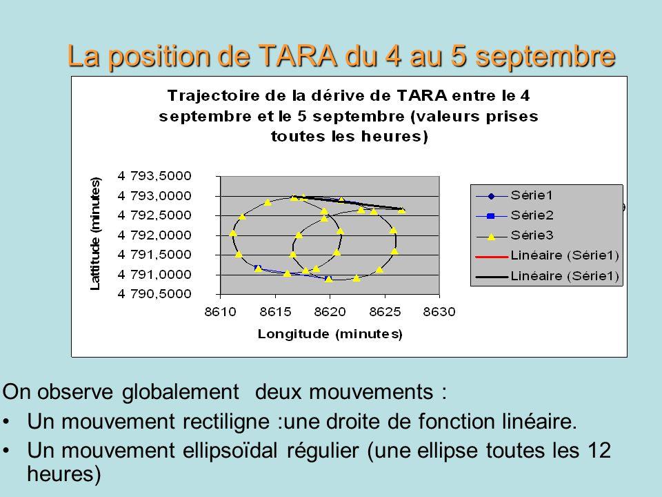 La position de TARA du 4 au 5 septembre On observe globalement deux mouvements : Un mouvement rectiligne :une droite de fonction linéaire. Un mouvemen