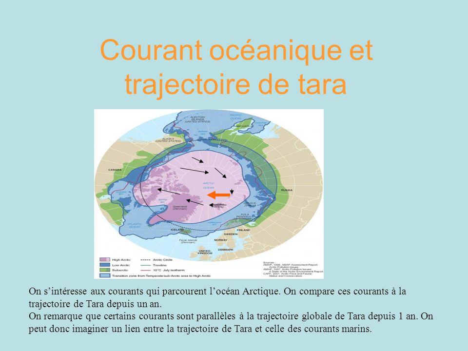 Courant océanique et trajectoire de tara On sintéresse aux courants qui parcourent locéan Arctique. On compare ces courants à la trajectoire de Tara d