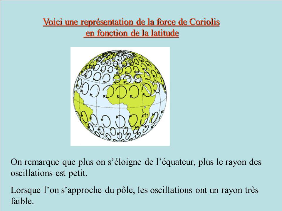 Voici une représentation de la force de Coriolis en fonction de la latitude en fonction de la latitude On remarque que plus on séloigne de léquateur,