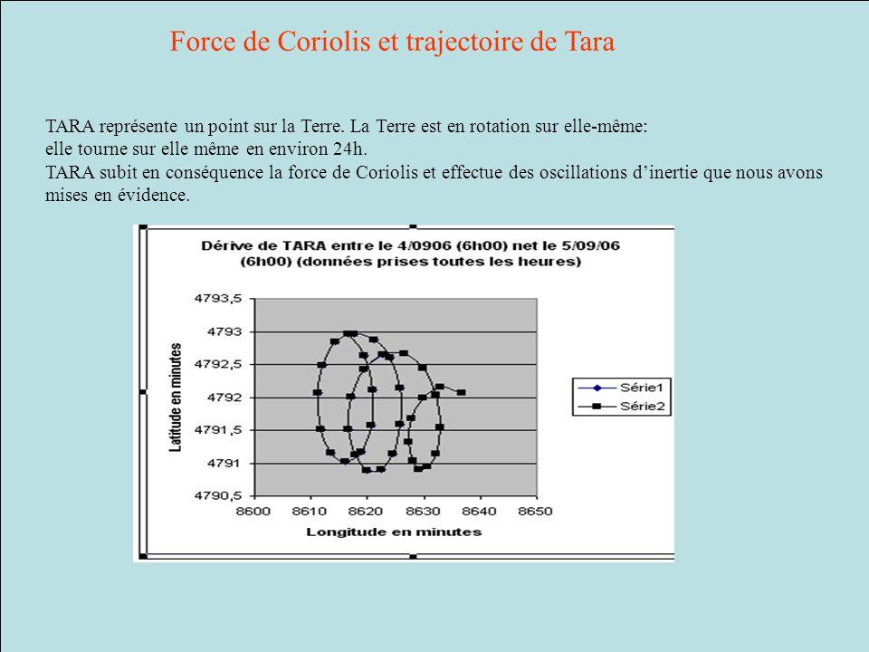 TARA représente un point sur la Terre. La Terre est en rotation sur elle-même: elle tourne sur elle même en environ 24h. TARA subit en conséquence la