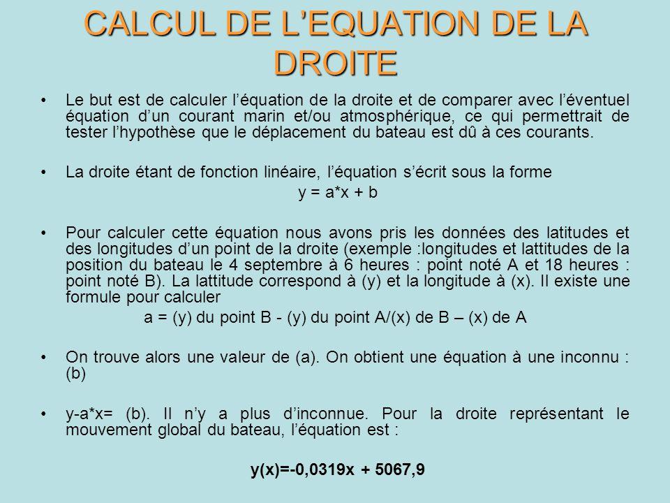 CALCUL DE LEQUATION DE LA DROITE Le but est de calculer léquation de la droite et de comparer avec léventuel équation dun courant marin et/ou atmosphé