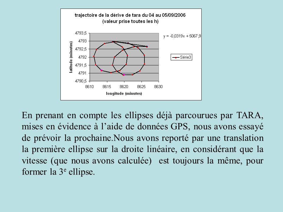 En prenant en compte les ellipses déjà parcourues par TARA, mises en évidence à laide de données GPS, nous avons essayé de prévoir la prochaine.Nous a