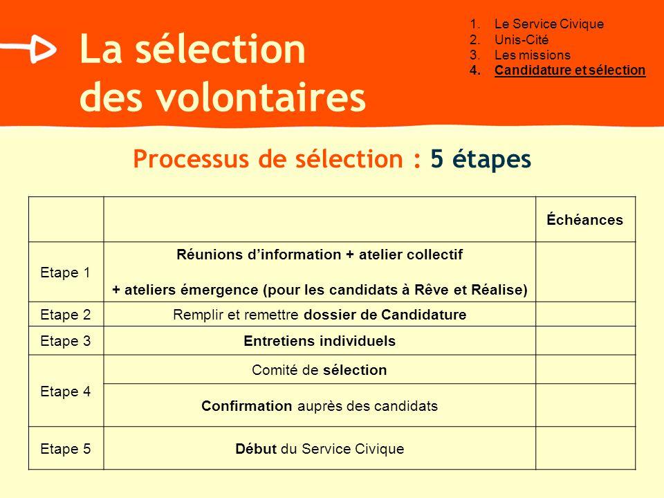 La sélection des volontaires Processus de sélection : 5 étapes Échéances Etape 1 Réunions dinformation + atelier collectif + ateliers émergence (pour