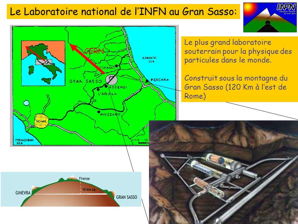 INFN (Istituto Nazionale di Fisica Nucleare) www.infn.it Laboratoire du Gran Sasso : www.lngs.infn.itwww.lngs.infn.it Expérience OPERA : http://operaweb.web.cern.ch