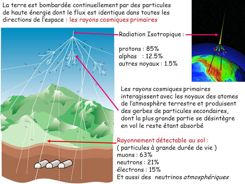 Les laboratoires souterrains sont protégés par de grandes épaisseur de roche: ils offrent la possibilité détudier des phénomènes rares dans un environnement libre de tout bruit de fond lié au rayonnement cosmique Les muons sont générés à une altitude moyenne de 15km à partir de la désintégration des pions ( hadrons produits par linteraction forte dans les gerbes hadroniques) Les muons sont des particules à grande durée de vie qui peuvent traverser plusieurs mètres de fer avant dêtre absorbés Le flux des muons au niveau du sol est : 1/cm 2 minute
