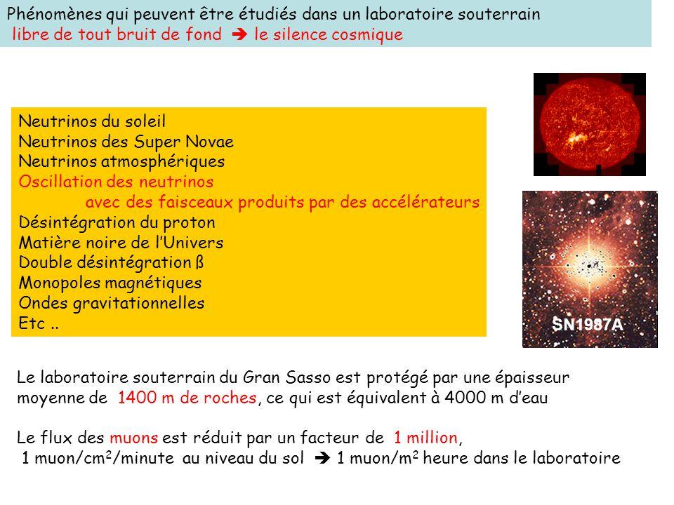 Neutrinos du soleil Neutrinos des Super Novae Neutrinos atmosphériques Oscillation des neutrinos avec des faisceaux produits par des accélérateurs Dés
