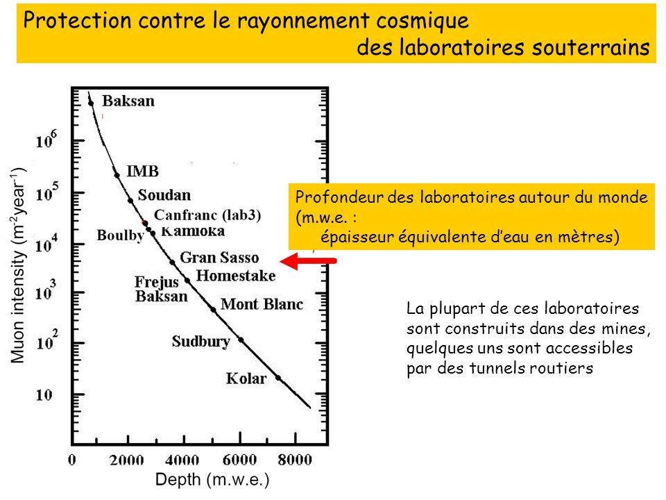 Profondeur des laboratoires autour du monde (m.w.e. : épaisseur équivalente deau en mètres) Protection contre le rayonnement cosmique des laboratoires