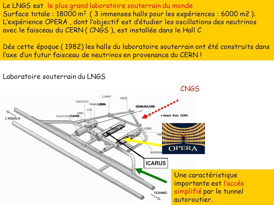 Laboratoire souterrain du LNGS Le LNGS est le plus grand laboratoire souterrain du monde Surface totale : 18000 m 2 ( 3 immenses halls pour les expéri