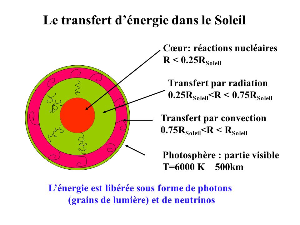 2 Cœur: réactions nucléaires R < 0.25R Soleil Transfert par radiation 0.25R Soleil <R < 0.75R Soleil Transfert par convection 0.75R Soleil <R < R Soleil Photosphère : partie visible T=6000 K 500km Le transfert dénergie dans le Soleil Lénergie est libérée sous forme de photons (grains de lumière) et de neutrinos