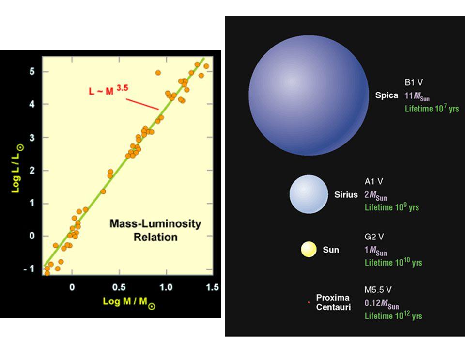 La masse du cœur est de comprise entre 0.5 et 1 masse Solaire avec une dimension de lordre de celle de la Terre.