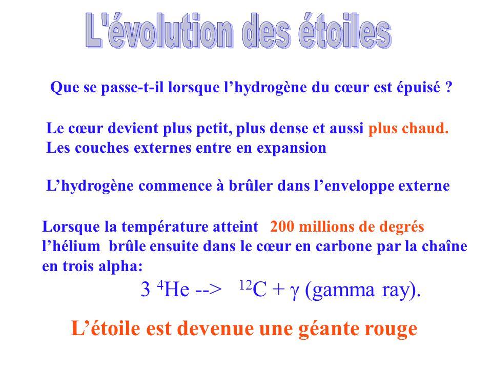 Les géantes rouges Cœur : combustion de lhélium Combustion de lhydrogène Enveloppe dhydrogène Le rayon dune géante rouge est denviron 100 millions de km Sa température de surface est denviron 3000 K La température de son cœur est denviron 100 millions de K