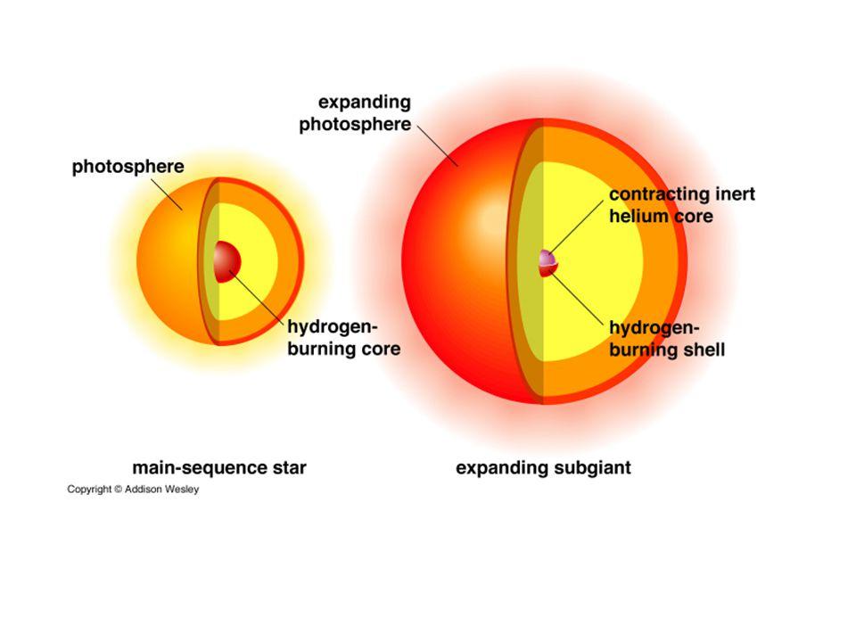 Au cour de lévolution, des éléments lourds sont créés dans le cœur des étoiles par des processus de fusion et dans les enveloppes autour du cœur: H, He, C, O, N, Mg….Fe La masse du cœur augmente.