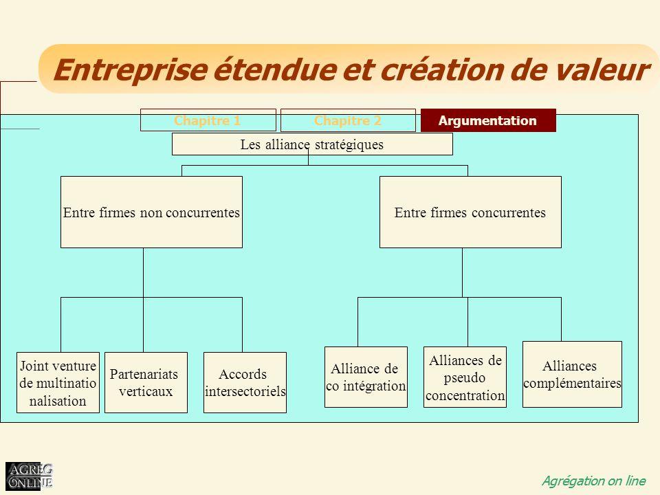Entreprise étendue et création de valeur Agrégation on line Chapitre 1 Chapitre 2Argumentation Les alliance stratégiques Entre firmes non concurrentes