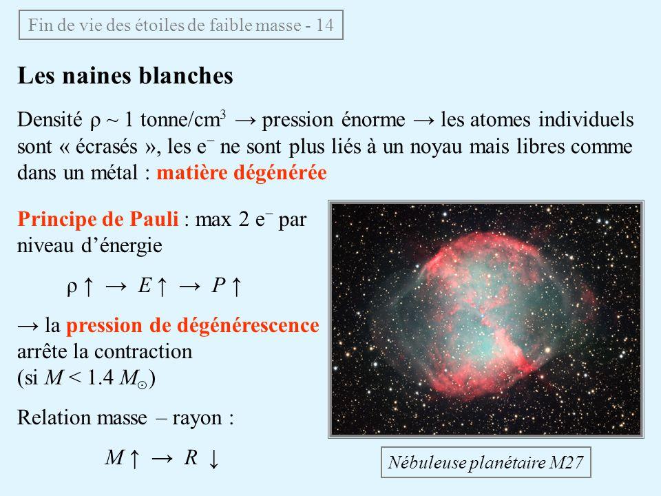 Fin de vie des étoiles de faible masse - 14 Les naines blanches Densité ρ ~ 1 tonne/cm 3 pression énorme les atomes individuels sont « écrasés », les