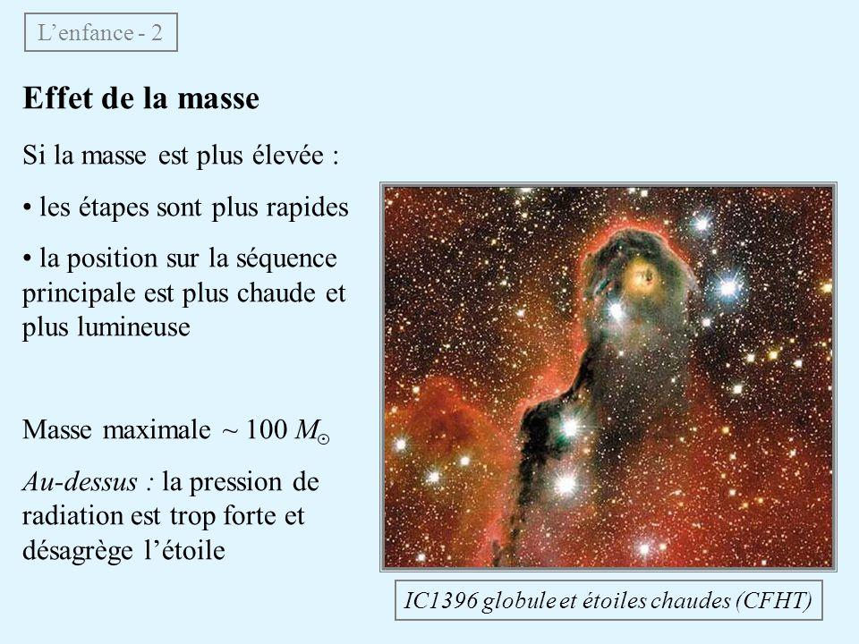 Fin de vie des étoiles massives - 4 Supernovæ observées à loeil nu Année Constellation m V 185 Centaure 7 393 Scorpion 0 1006 Loup 8 1054 Taureau 4 (Crabe) 1181 Cassiopée 0 1572 Cassiopée 3 (Tycho) 1604 Serpentaire 2 (Kepler) 1987 Dorade +3.5 Nébuleuse du Crabe (HST)