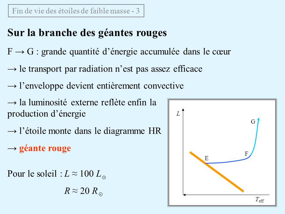 Vers la branche horizontale G H : la température du cœur continue à augmenter 10 8 K (1) fusion de lhélium (par « triple alpha ») (2) 12 C + 4 He 16 O Fin de vie des étoiles de faible masse - 4 La fusion de He peut se produire très rapidement : flash de lhélium forte augmentation du vent stellaire les couches superficielles sont éjectées perte dune fraction appréciable de la masse de létoile L T eff E F G H